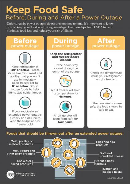 How long will the food in my refrigerator and/or freezer keep without  power? | Clay Electric